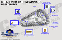 Bulldozer undercarriage part diagram