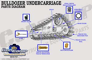 bulldozer undercarriage parts diagram