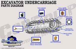 Excavator undercarriage part diagram
