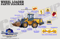 Wheel Loader part diagram
